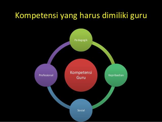 standar-kompetensi-guru-new-6-638