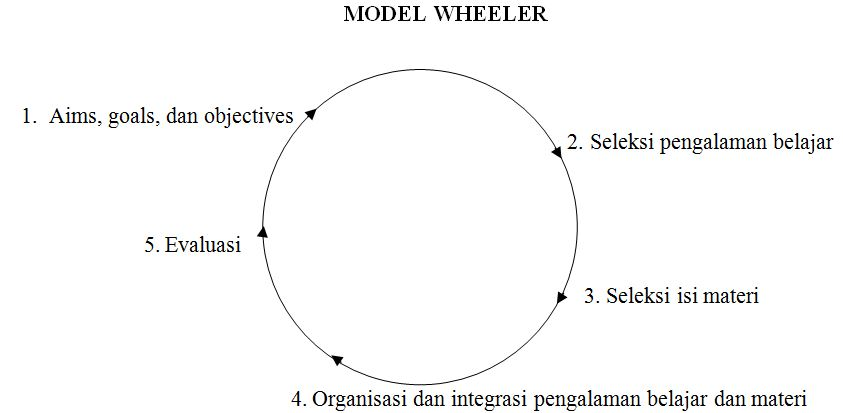 wheller